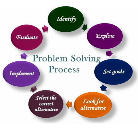 Business and Innovation Problem Solving